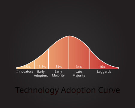 technology adoption curve or technology adoption life cycle vector