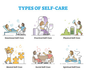 Fototapeta Types of self care as physical or mental wellness collection outline concept obraz
