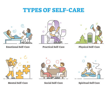 Types of self care as physical or mental wellness collection outline concept