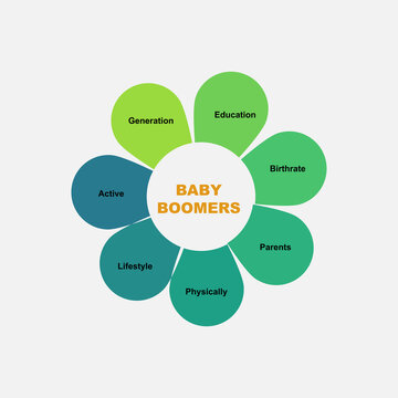 Diagram concept with Baby Boomers text and keywords. EPS 10 isolated on white background