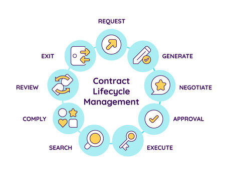 Contract lifecycle management vector infographic template. Document flow presentation design elements. Data visualization with 9 steps. Process timeline chart. Workflow layout with linear icons