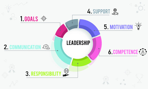 Leadership concept vector with Goal, Communication, Responsibility, Motivation, Competence and Support icon and text. 3D pie chart showing leadership concept.