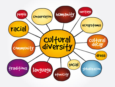 Cultural diversity mind map, concept for presentations and reports