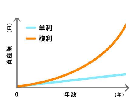 複利効果のイメージグラフイラスト (単利と複利の比較)