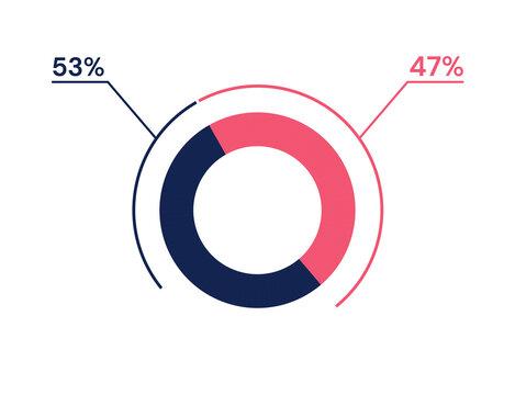 53 47 percent pie chart. 47 53 infographics. Circle diagram symbol for business, finance, web design, progress