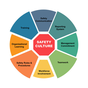 Diagram concept with Safety Culture text and keywords. EPS 10 isolated on white background