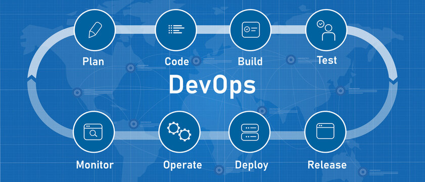 Diagram concept of 6 stages of DevOps cycle from plan code build test monitor operate deploy and release