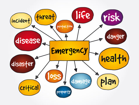 Emergency mind map, concept for presentations and reports