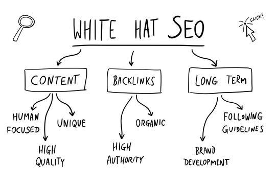 White hat SEO mind map