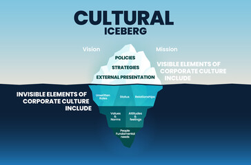 Fototapeta Corporate cultural iceberg template on surface is visible elements and underwater is invisible in corporation culture concept for vision and mission elements into blue infographic vector presentation. obraz