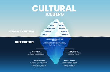 Deep culture concept Iceberg is green  blue infographic vector template for analysis of culture traits  2 elements; the surface is over water as visible culture and invisible underwater deep culture - fototapety na wymiar