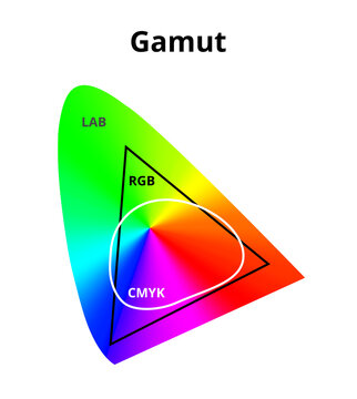 Vector illustration of simplified cmyk, rgb and lab gamut isolated on white. Difference between cmyk and rgb color space in a lab or CIELAB color space. Color theory, 2D diagram with a color gradient.