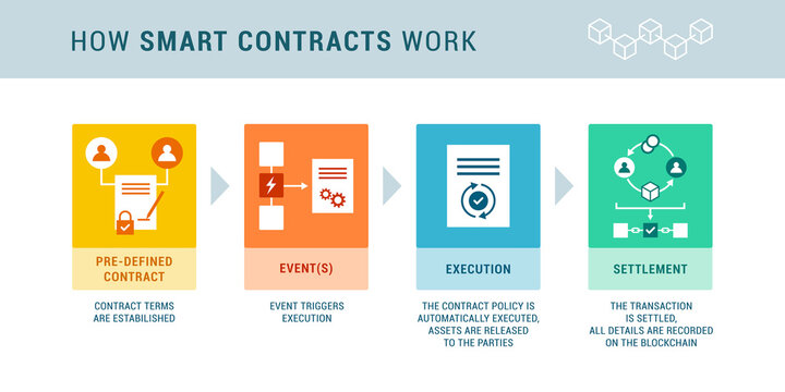How smart contracts work infographic