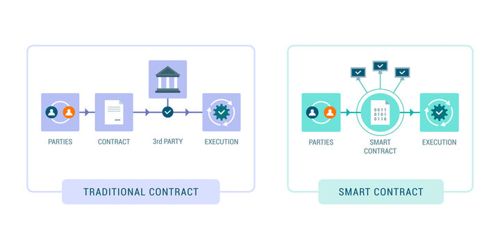 Traditional contract and smart contract comparison