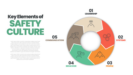 Vector diagram presentation layout is in safety culture concept. Illustration 5 elements of safety culture as leadership, systems, people, behavior, and communication for workplace   risk protection - fototapety na wymiar