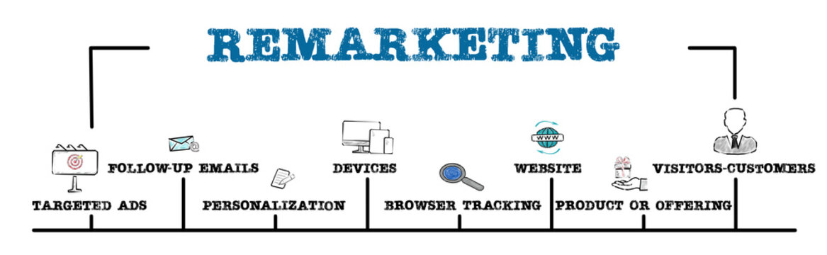 REMARKETING. Targeted ads, Personalization, Browser tracking and Website concept