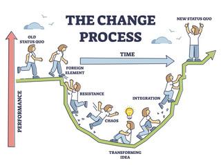 Fototapeta The change process steps and new beginning model adaption outline diagram