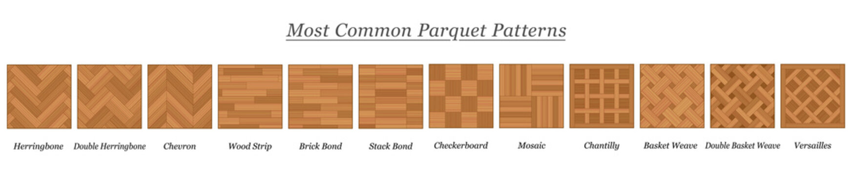 Most common parquet patterns, parquetry types and models, wooden floor plates with names - isolated vector illustration on white background.
