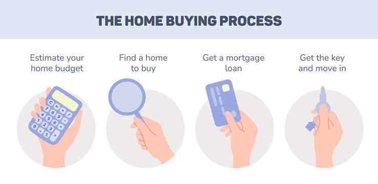 Vector cartoon illustration with steps of home buying process. Template concept design page. Home loan and morgage. Calculating family budget. Real estate banner in flat doodle style