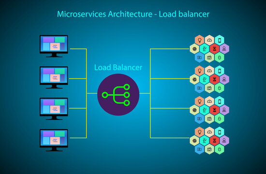 Concept of Microservice architecture and load balancing, create multiple instances of the service in order to handle the large traffic of requests achieved through load balancing and Horizonal scaling