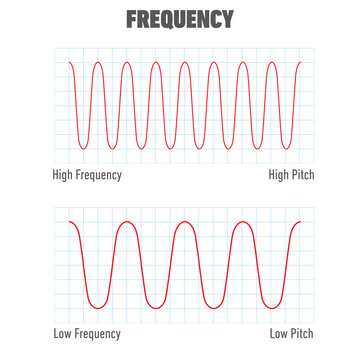Educational illustration of frequency isolated on a white background.  Low frequency and high frequency. Temporal, spatial, angular frequency.
