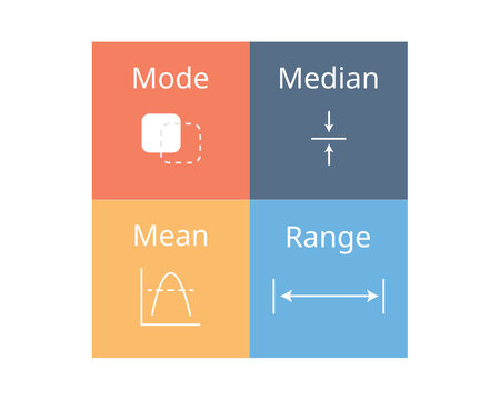 the difference between mode, mean, median and range with icon