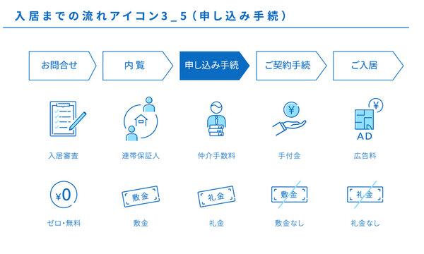 不動産、入居までの流れのシンプルアイコンセット3_5(申し込み手続)