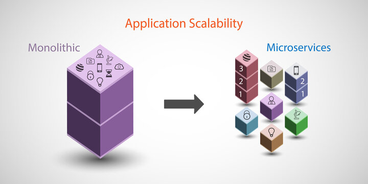 Microservice and application scalability concept, legacy monolithic application modernization and business achieve cost saving by independently scalable for high demanding business functionality only