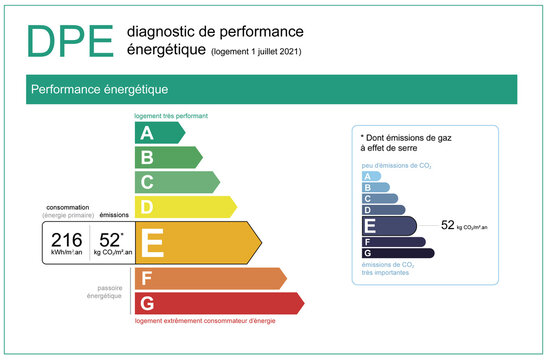 """""""DPE"""" energy performance diagnosis in real estate in France, 2021 official file in vector"""