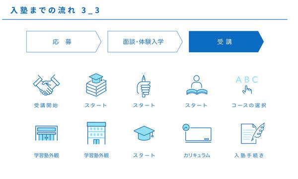 入塾までの流れのシンプルアイコンセット3_3(受講)