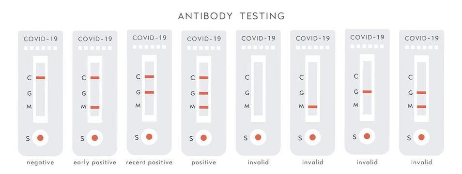 Set of Covid-19 Device with Positive, Negative and Invalid Results. Coronavirus antibody diagnostic test. Blood test kit. Rapid strep RST. Rapid antigen detection RADT. Vector flat illustration.