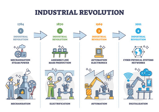 Industrial revolution stages and manufacturing development outline diagram. Labeled educational timeline with mechanisation, electrification, automation and digitalization as key steps in factory work