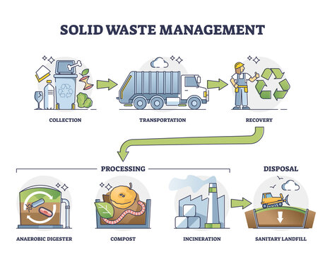 Solid waste management steps with processing and disposal outline diagram. Labeled educational garbage sorting and segregation system for trash reusage, compost and recycling vector illustration.