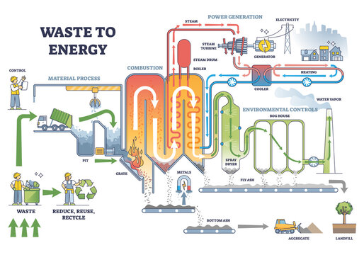 Waste to energy process scheme with labeled description steps outline diagram. Educational power generation station principle and electricity conversion from trash material sorting vector illustration