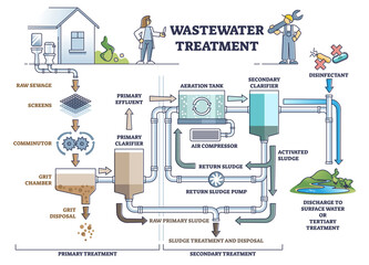 Fototapeta Wastewater treatment as dirty sewage filtration system steps outline diagram. Labeled educational resource reusage after purification, disinfection and clarifier pipeline process vector illustration. obraz