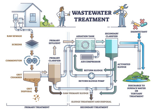 Wastewater treatment as dirty sewage filtration system steps outline diagram. Labeled educational resource reusage after purification, disinfection and clarifier pipeline process vector illustration.