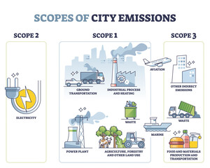 Obraz Scopes of city emissions with carbon sources calculation outline concept. Labeled educational greenhouse gases measurement for air pollution in towns vector illustration. Urban CO2 reporting standard. - fototapety do salonu