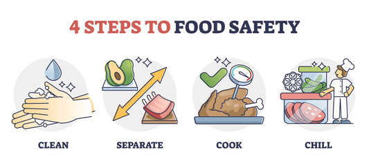 Obraz HACCP Food safety steps for meeting quality standards outline diagram. Bacteria hazard control and hygiene requirements for safe food preparation. Cleanliness, separating food, safe cooking and chill. - fototapety do salonu